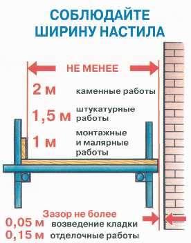 Цена на штукатурные работы за квадратный метр